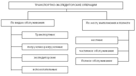 Транспортно экспедиторское обслуживание это – Транспортно-экспедиторское обслуживание — это… Что такое Транспортно-экспедиторское обслуживание?